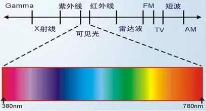 荧光增白剂详解