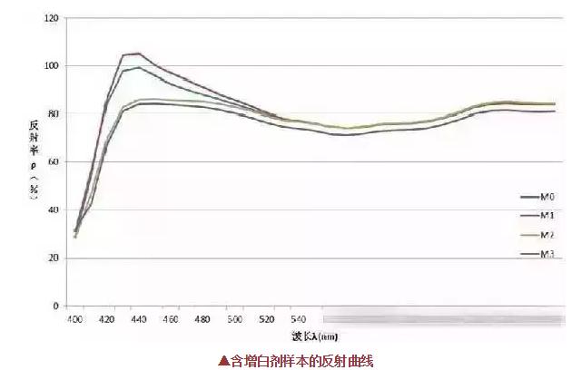 荧光增白剂的用量不是越多越好,反而这样使织物白度有下降现象!